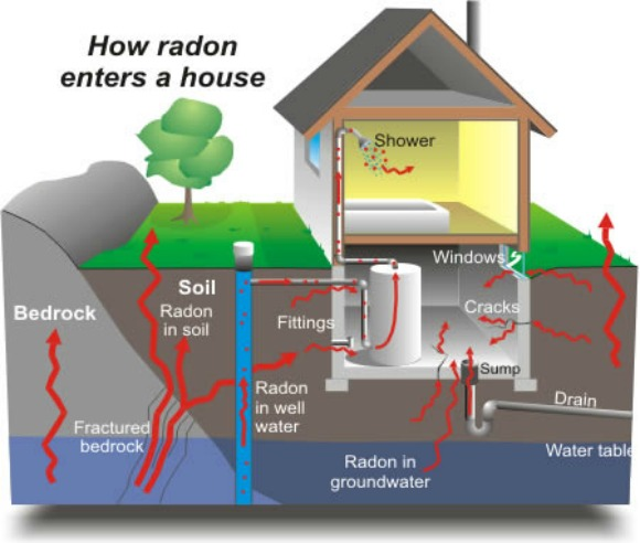 What You Need To Know About Radon Gas Exposure In Your Home